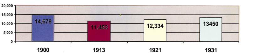 Numri lëvizjes të popullatës në periudhën prej vitit 1900 deri 1931